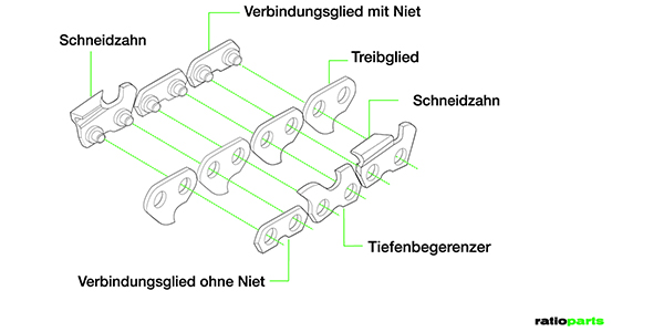 >> Hier geht es zu den Ketten OHNE Sicherheitstreibglied
